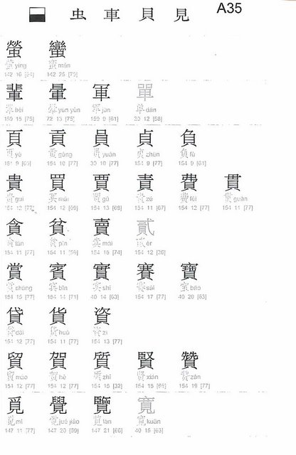 Chinese Character Fast Finder Chinese Books Learn Chinese