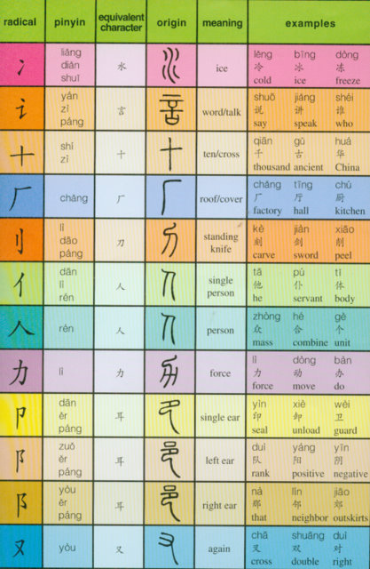 The Easiest Way to Learn Mandarin Chinese - wikiHow