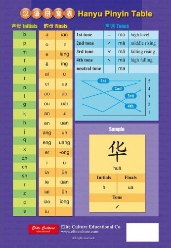 Pinyin and Comparative Table of Pinyin and Zhuyin ...