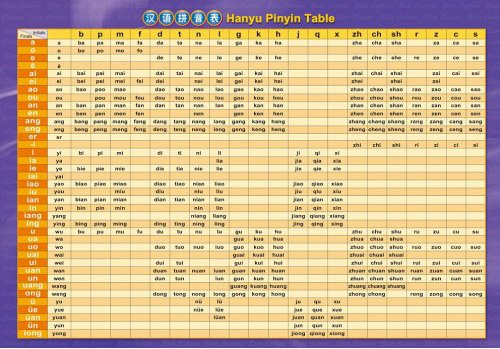 pinyin and comparative table of pinyin and zhuyin
